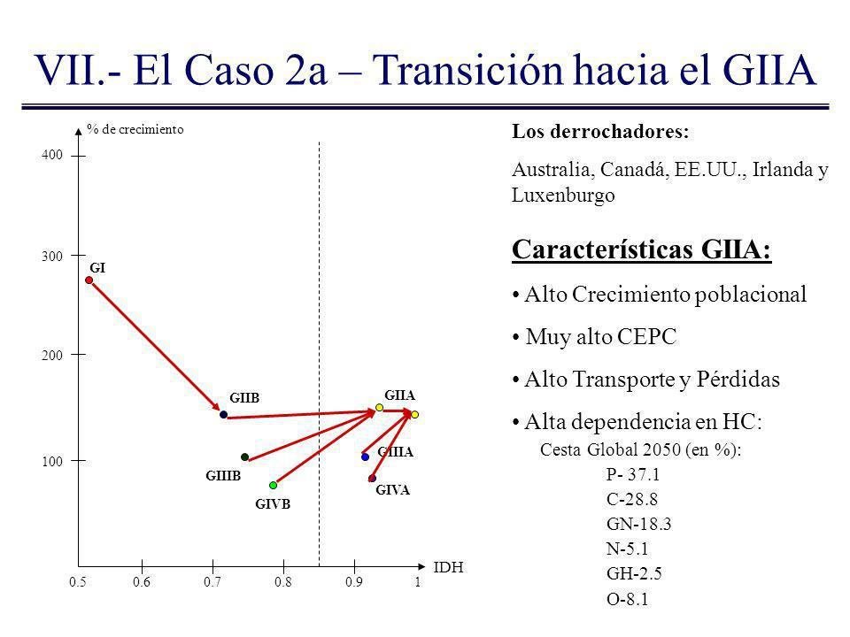 VII.- El Caso 2a – Transición hacia el GIIA % de crecimiento IDH Los derrochadores: Australia, Canadá, EE.UU., Irlanda y Luxenburgo 400 300 200 100 0.