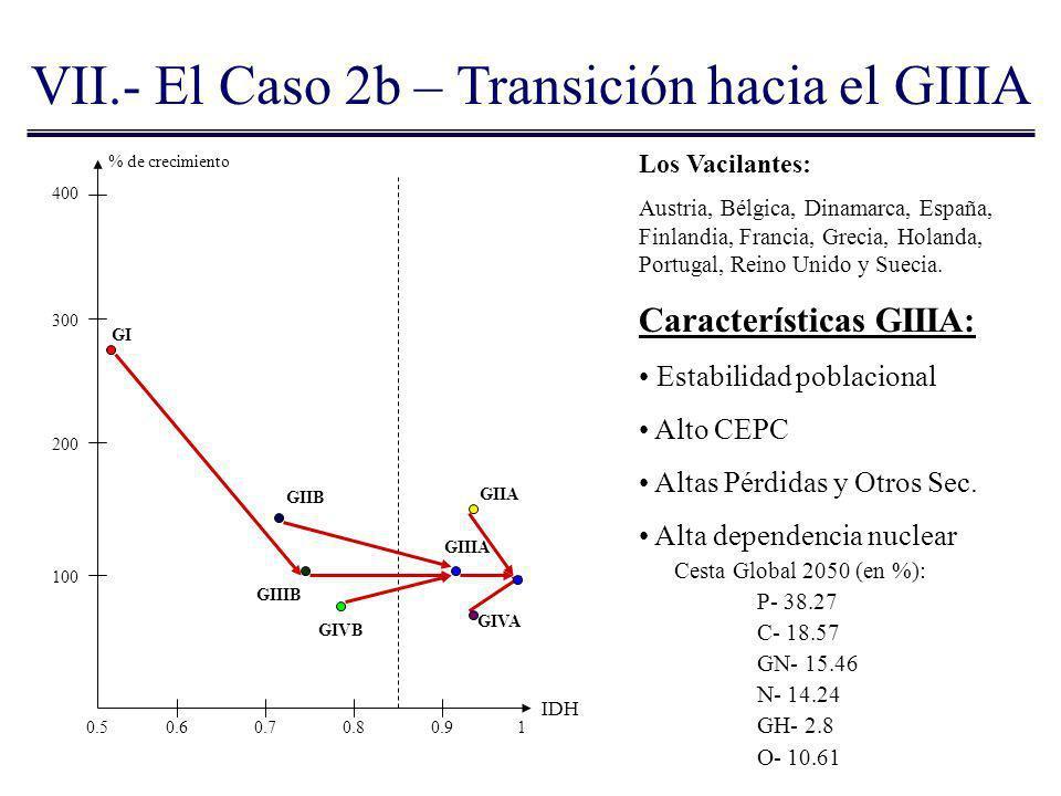 VII.- El Caso 2b – Transición hacia el GIIIA % de crecimiento IDH Los Vacilantes: Austria, Bélgica, Dinamarca, España, Finlandia, Francia, Grecia, Hol