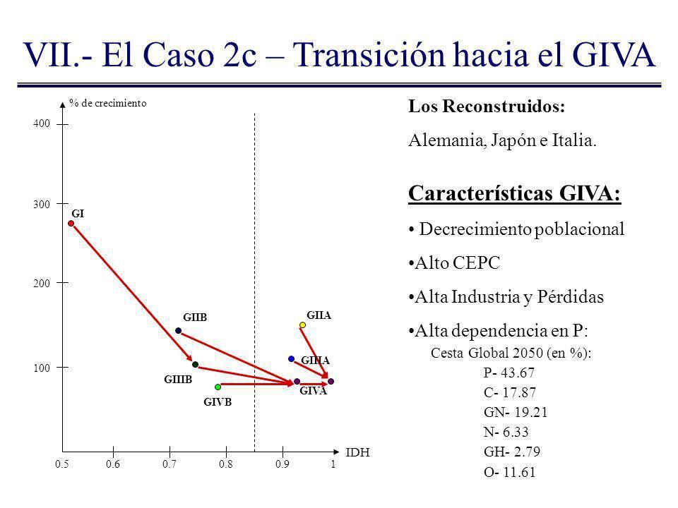 VII.- El Caso 2c – Transición hacia el GIVA % de crecimiento IDH Los Reconstruidos: Alemania, Japón e Italia. 400 300 200 100 0.50.60.70.80.91 GI GIIB