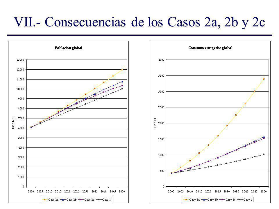 VII.- Consecuencias de los Casos 2a, 2b y 2c