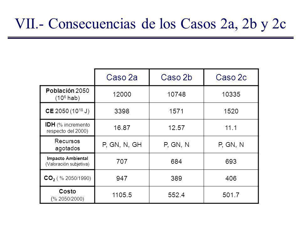 Caso 2aCaso 2bCaso 2c Población 2050 (10 6 hab) 120001074810335 CE 2050 (10 18 J) 339815711520 IDH (% incremento respecto del 2000) 16.8712.5711.1 Rec