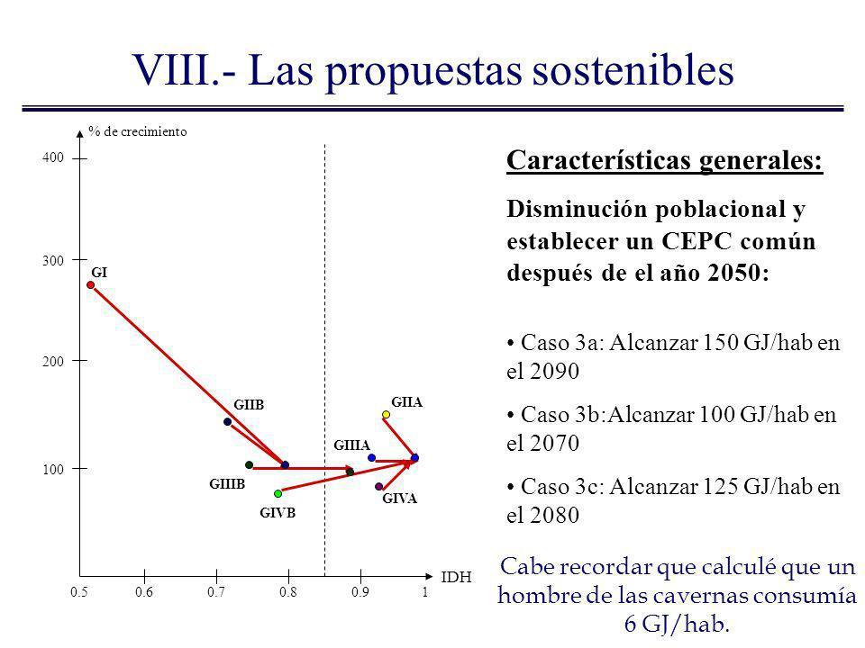 % de crecimiento IDH 400 300 200 100 0.50.60.70.80.91 GI GIIB GIVB GIIIB GIIA GIIIA GIVA Características generales: Disminución poblacional y establec