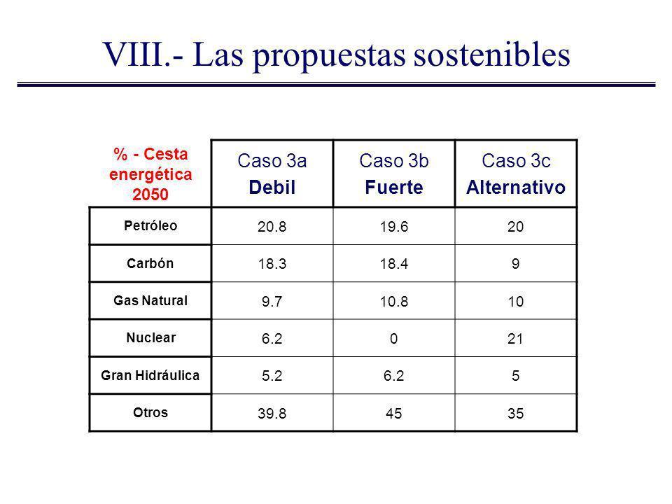VIII.- Las propuestas sostenibles % - Cesta energética 2050 Caso 3a Debil Caso 3b Fuerte Caso 3c Alternativo Petróleo 20.819.620 Carbón 18.318.49 Gas