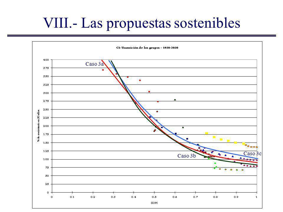 Caso 3c Caso 3a Caso 3b VIII.- Las propuestas sostenibles