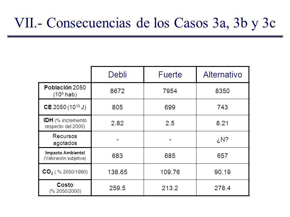 VII.- Consecuencias de los Casos 3a, 3b y 3c DebliFuerteAlternativo Población 2050 (10 6 hab) 867279548350 CE 2050 (10 18 J) 805699743 IDH (% incremen