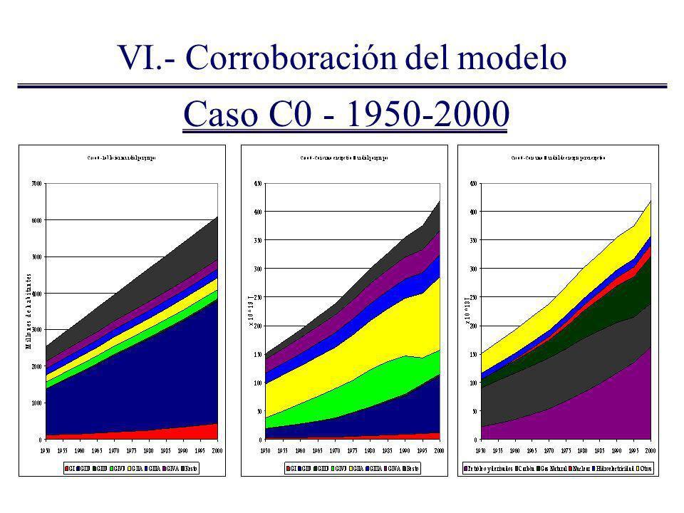 1950-2000 Comprobaciones principales: Consumo energético total en el año 2000 Consumo energético por energético Emisión de CO 2 en 1990 MW de energía nuclear en el año 2000 Comparando el modelo propuesto con datos de las instituciones internacionales.