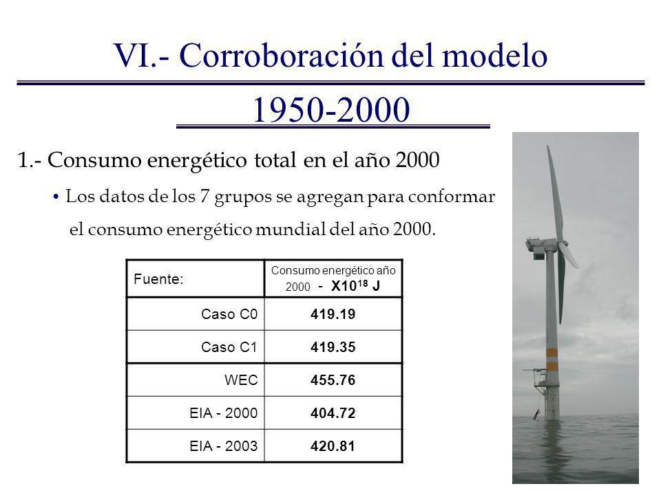 1950-2000 1.- Consumo energético total en el año 2000 Los datos de los 7 grupos se agregan para conformar el consumo energético mundial del año 2000.