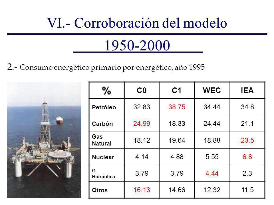 1950-2000 2.- Consumo energético primario por energético, año 1995 % C0C1WECIEA Petróleo 32.8338.7534.4434.8 Carbón 24.9918.3324.4421.1 Gas Natural 18
