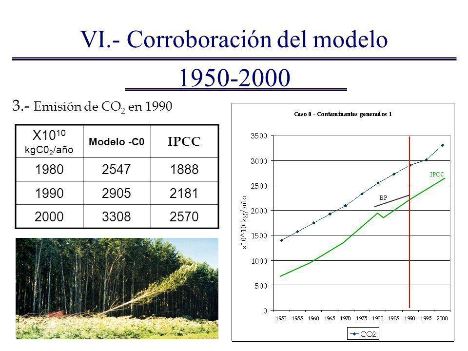 1950-2000 3.- Emisión de CO 2 en 1990 X10 10 kgC0 2 /año Modelo -C0 IPCC 198025471888 199029052181 200033082570 IPCC BP VI.- Corroboración del modelo