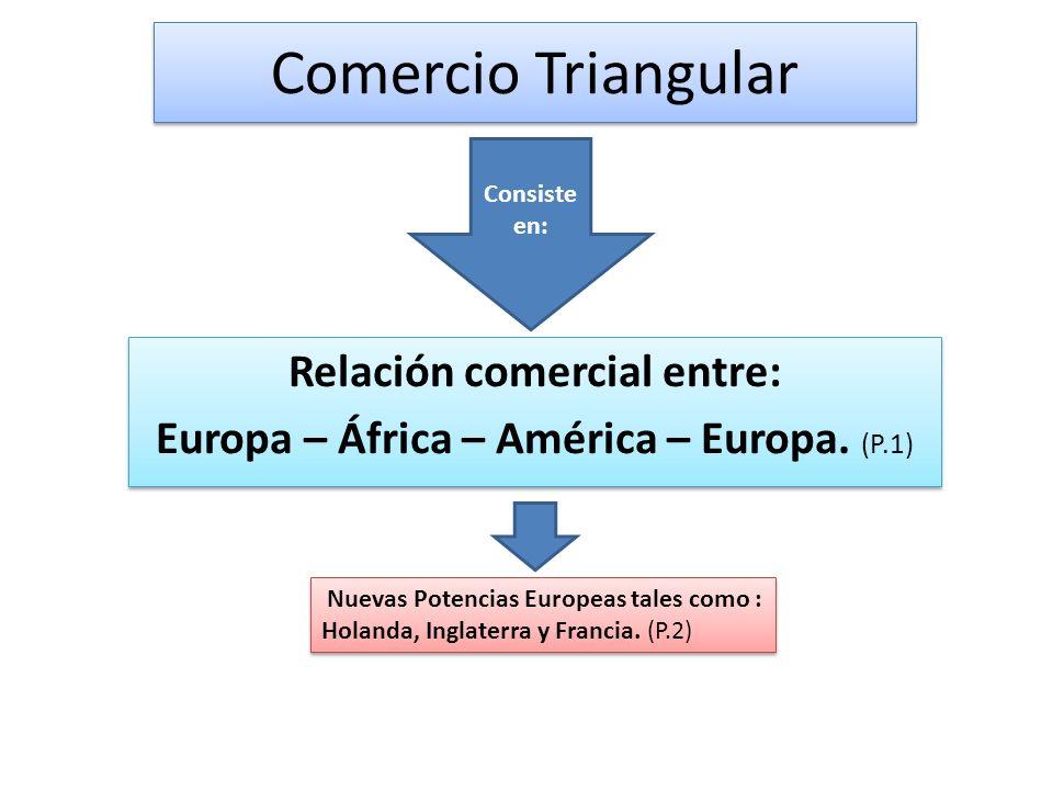 Comercio Triangular Relación comercial entre: Europa – África – América – Europa. (P.1) Relación comercial entre: Europa – África – América – Europa.
