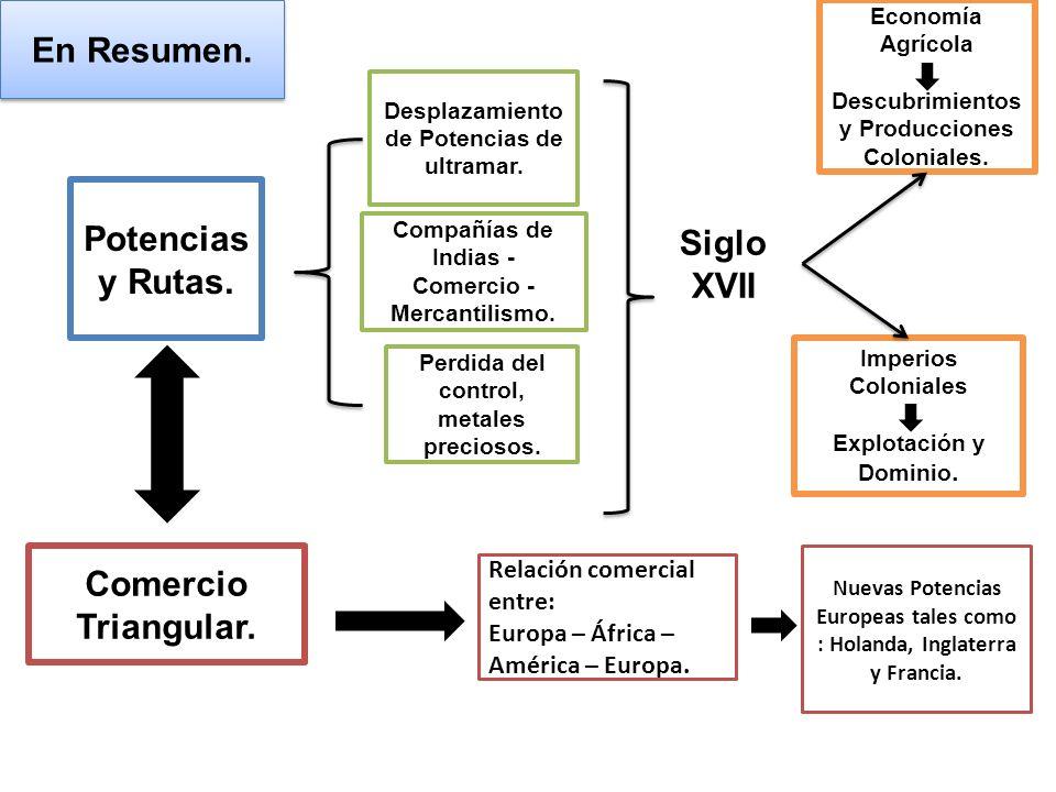 En Resumen. Siglo XVII Relación comercial entre: Europa – África – América – Europa. Economía Agrícola Descubrimientos y Producciones Coloniales. Impe