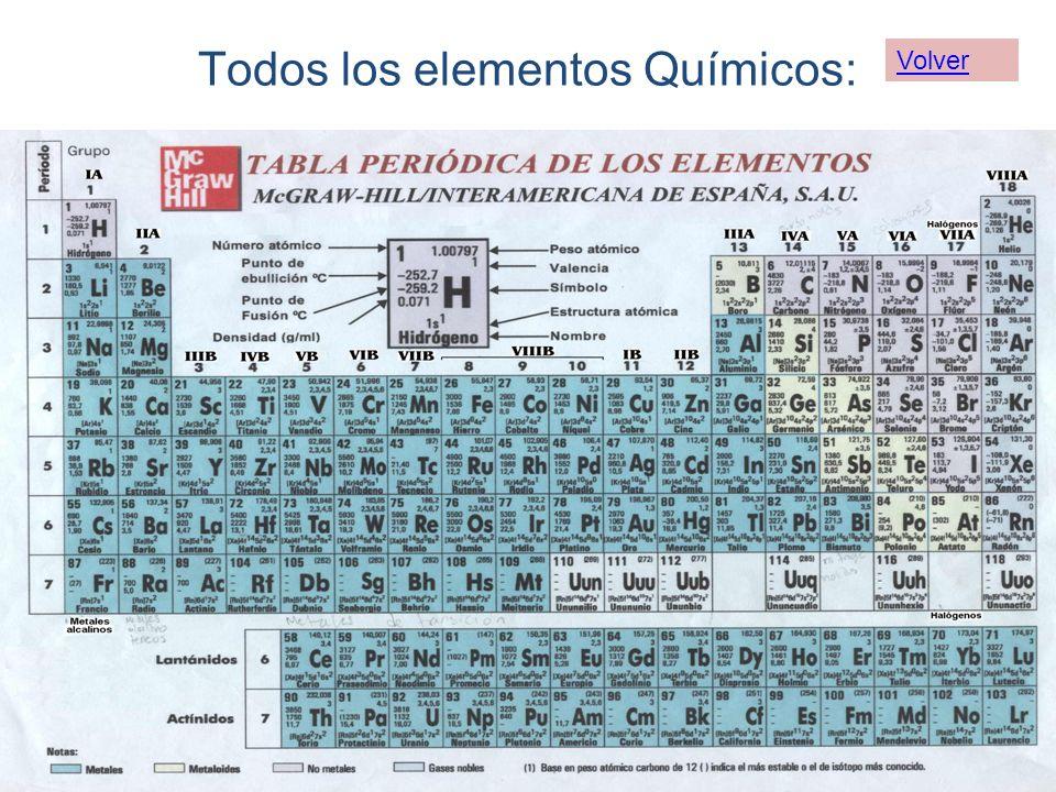 Todos los elementos Químicos: Volver