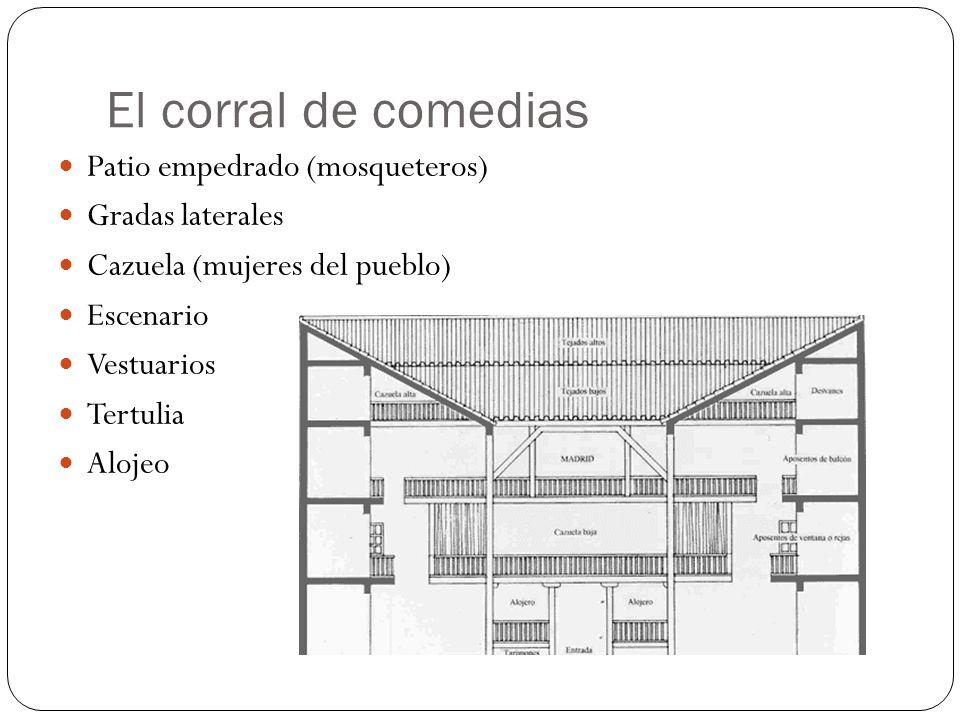 El corral de comedias Patio empedrado (mosqueteros) Gradas laterales Cazuela (mujeres del pueblo) Escenario Vestuarios Tertulia Alojeo