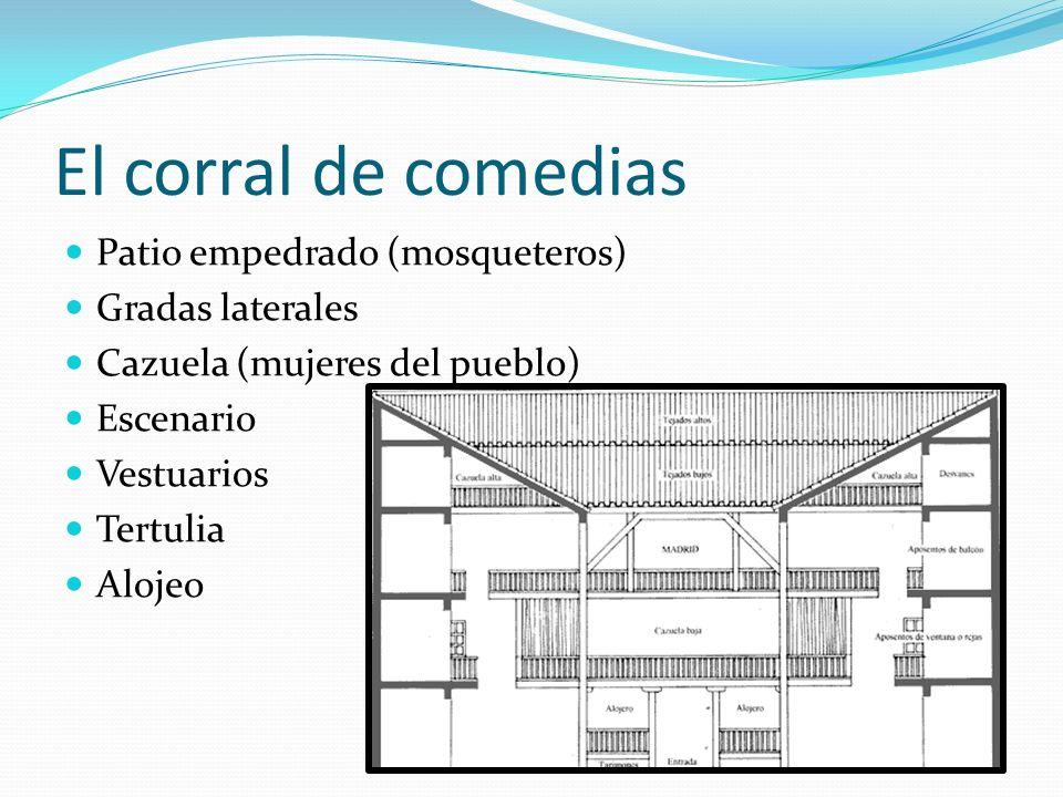 Patio empedrado (mosqueteros) Gradas laterales Cazuela (mujeres del pueblo) Escenario Vestuarios Tertulia Alojeo