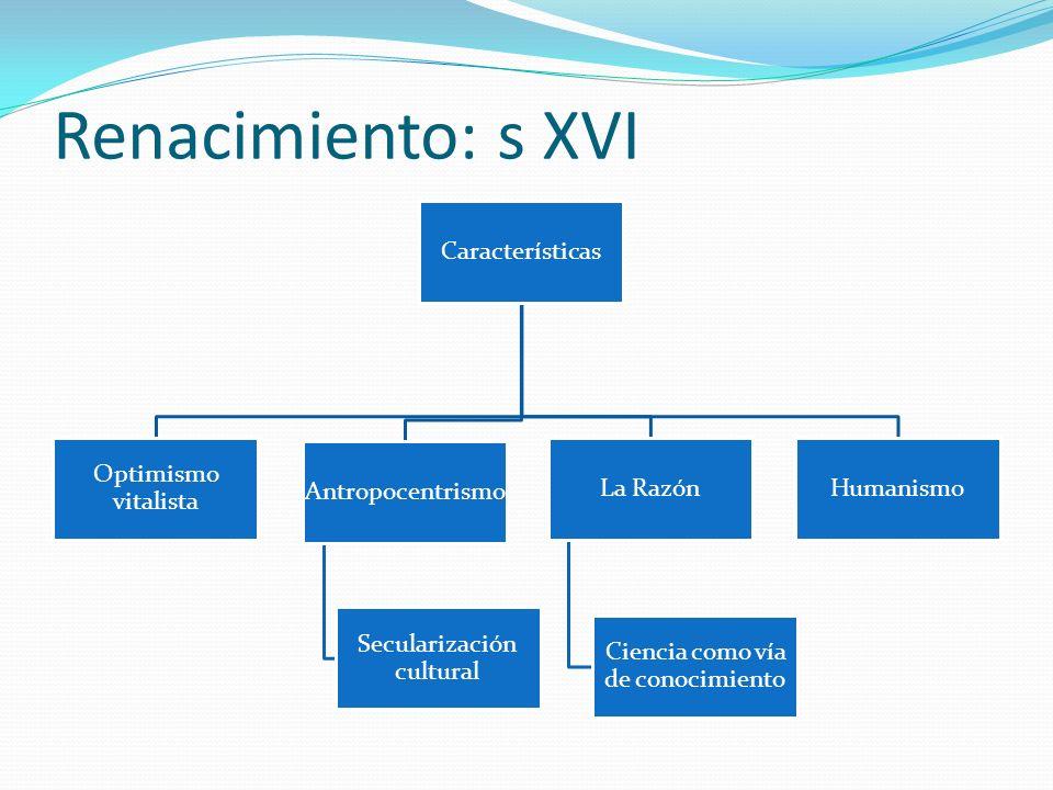 Características Optimismo vitalista Antropocentrismo Secularización cultural La Razón Ciencia como vía de conocimiento Humanismo Renacimiento: s XVI