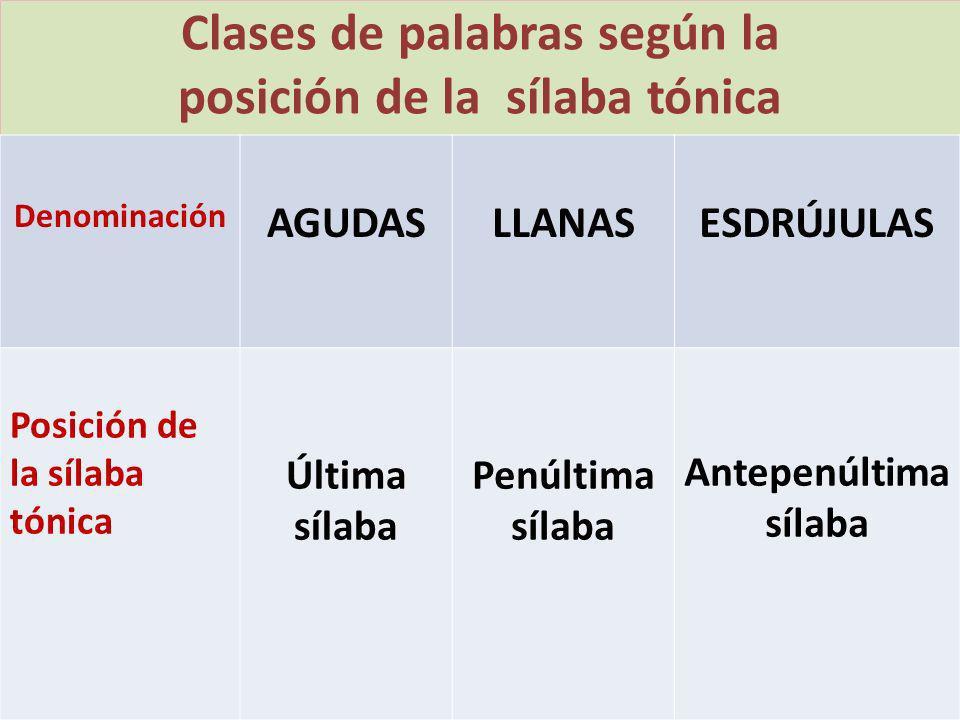 Clases de palabras según la posición de la sílaba tónica Denominación AGUDASLLANASESDRÚJULAS Posición de la sílaba tónica Última sílaba Penúltima síla
