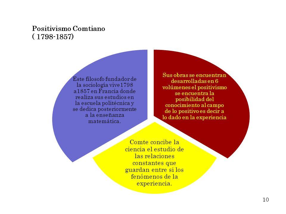 Positivismo Comtiano ( 1798-1857) Sus obras se encuentran desarrolladas en 6 volúmenes el positivismo se encuentra la posibilidad del conocimiento al
