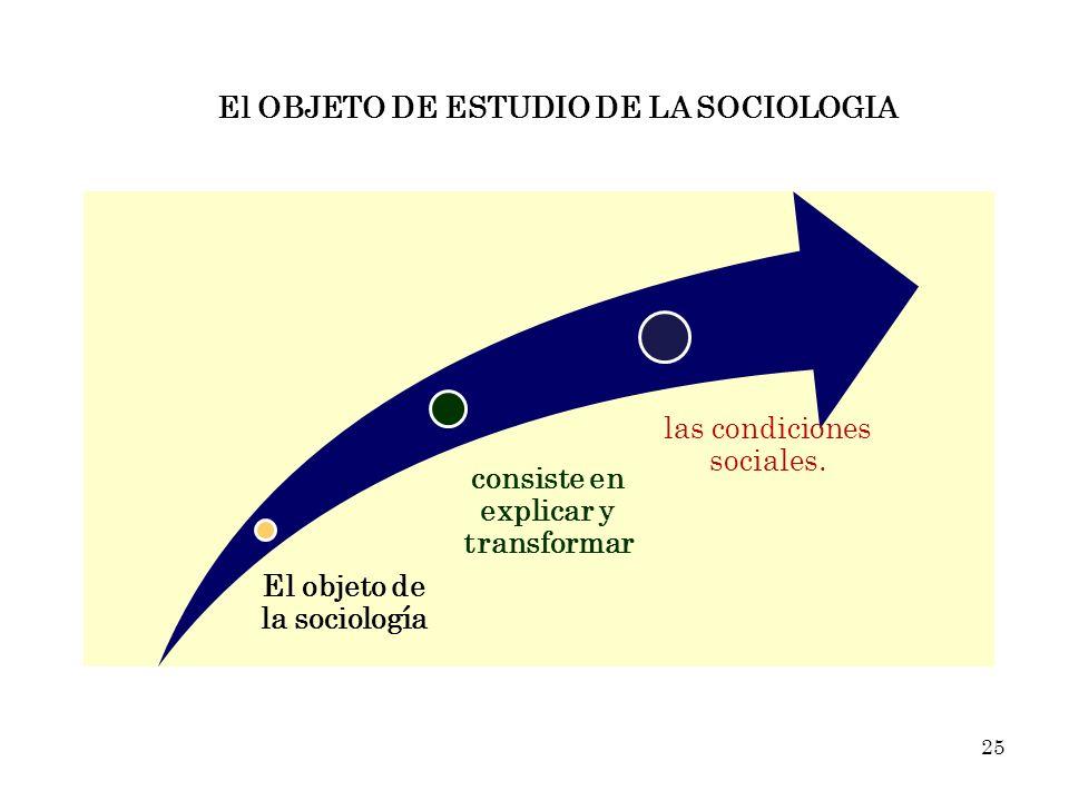 El objeto de la sociología consiste en explicar y transformar las condiciones sociales. El OBJETO DE ESTUDIO DE LA SOCIOLOGIA 25