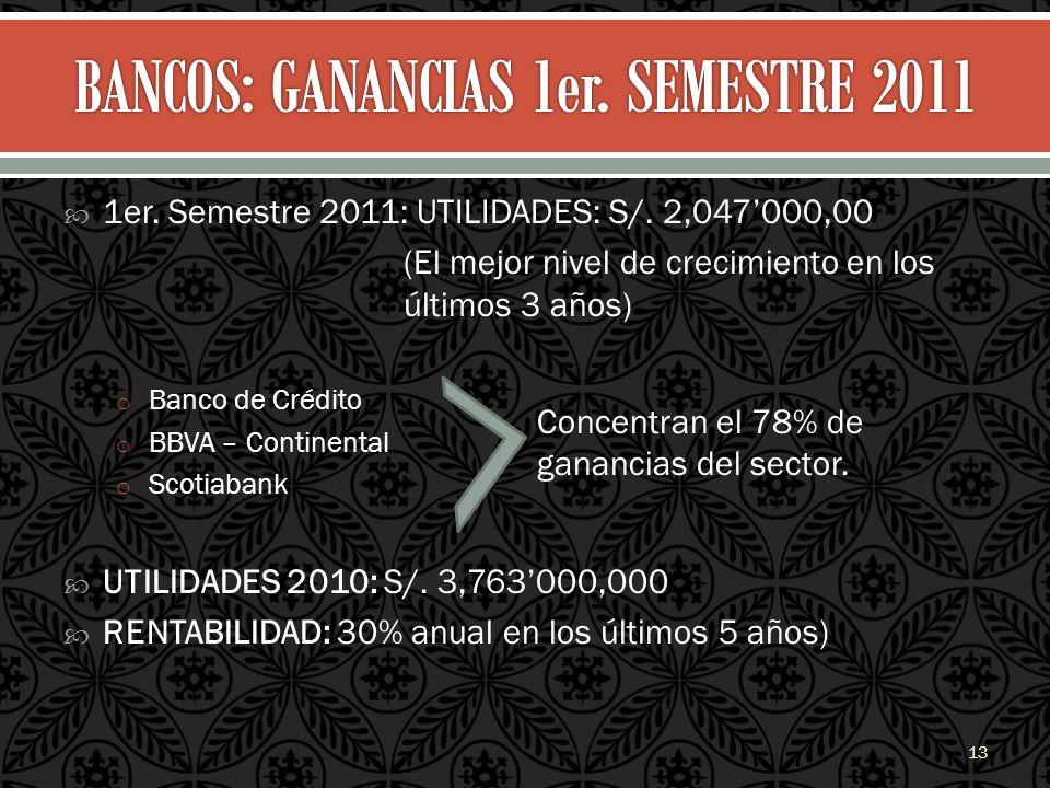 1er. Semestre 2011: UTILIDADES: S/. 2,047000,00 (El mejor nivel de crecimiento en los últimos 3 años) o Banco de Crédito o BBVA – Continental o Scotia