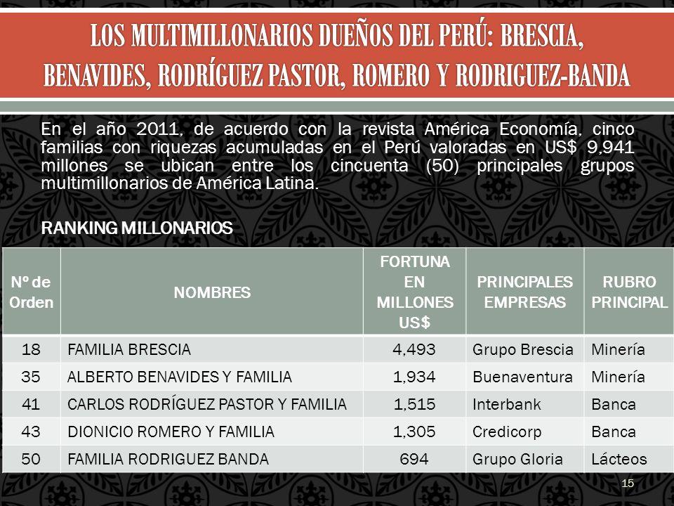 En el año 2011, de acuerdo con la revista América Economía, cinco familias con riquezas acumuladas en el Perú valoradas en US$ 9,941 millones se ubica