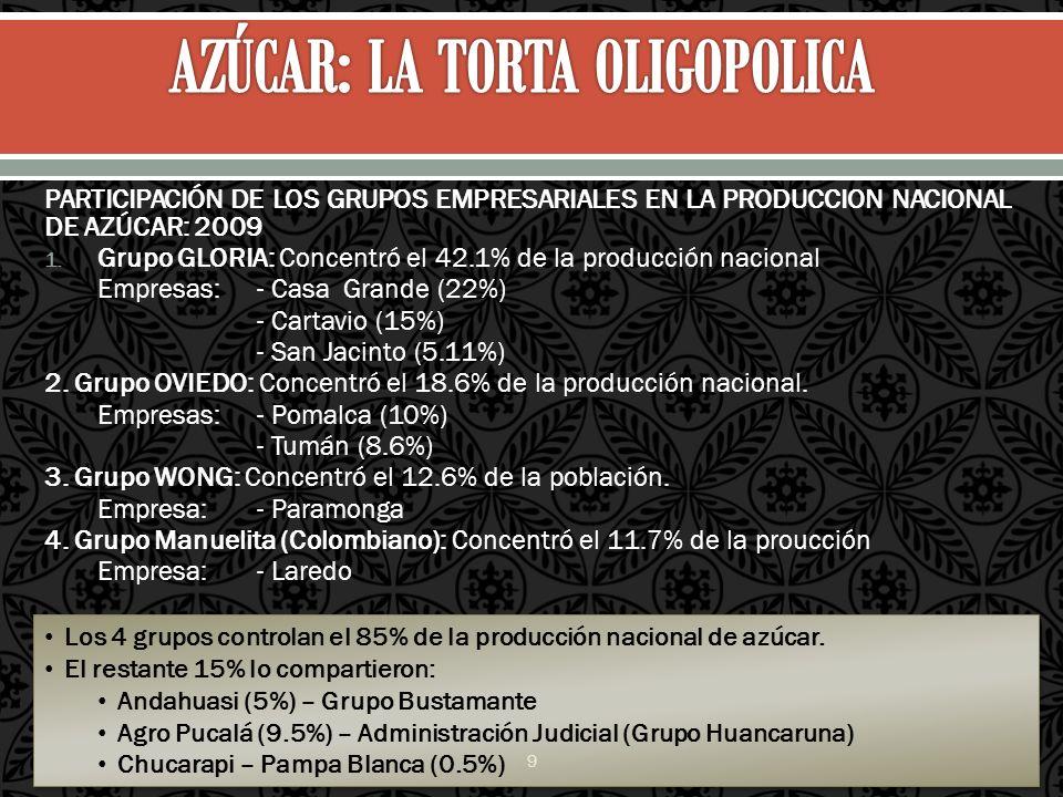 PARTICIPACIÓN DE LOS GRUPOS EMPRESARIALES EN LA PRODUCCION NACIONAL DE AZÚCAR: 2009 1. Grupo GLORIA: Concentró el 42.1% de la producción nacional Empr