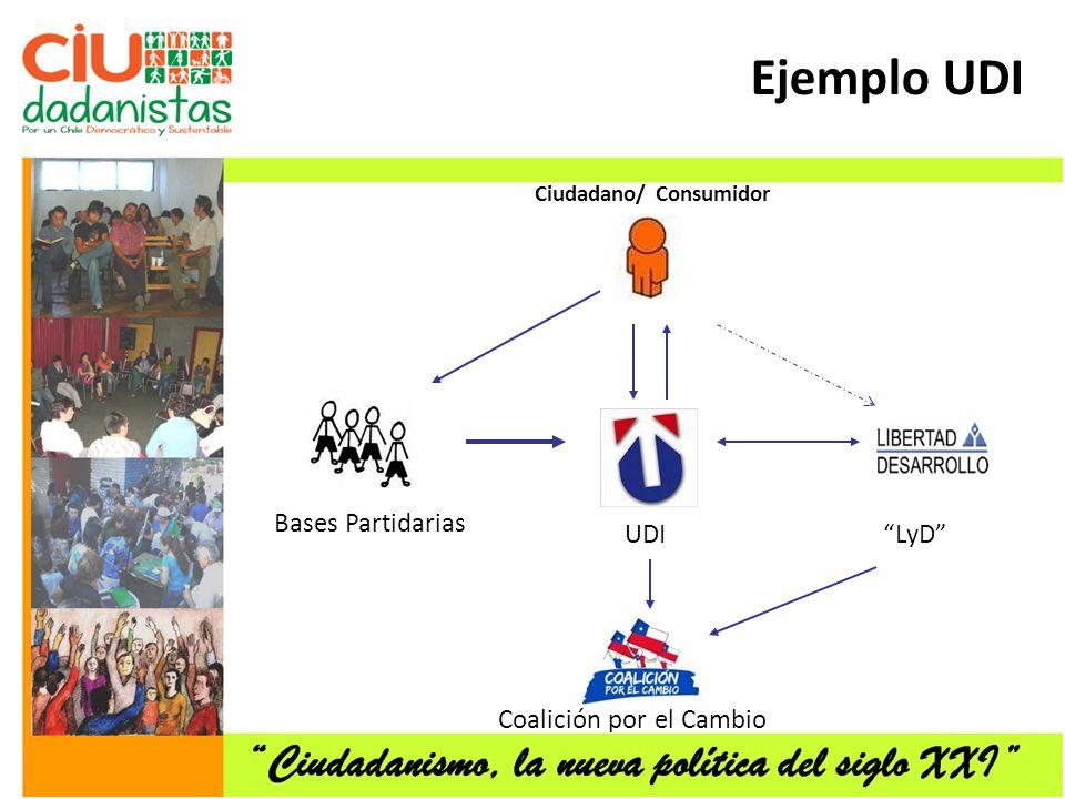 Bases Partidarias Ciudadano/ Consumidor UDILyD Coalición por el Cambio Ejemplo UDI