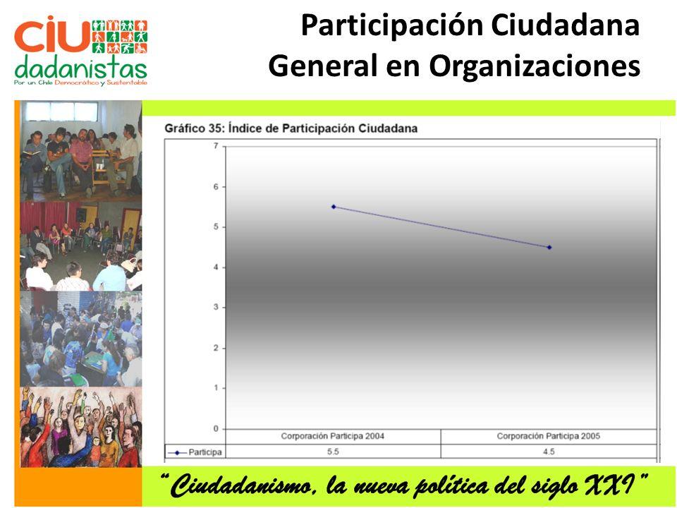 Participación Ciudadana General en Organizaciones