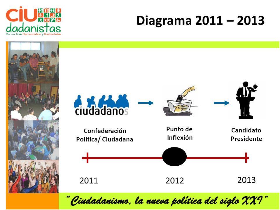 2012 2013 Punto de Inflexión 2011 Confederación Política/ Ciudadana Candidato Presidente Diagrama 2011 – 2013