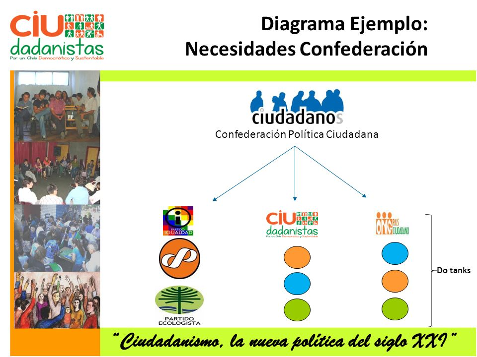 Diagrama Ejemplo: Necesidades Confederación Do tanks Confederación Política Ciudadana