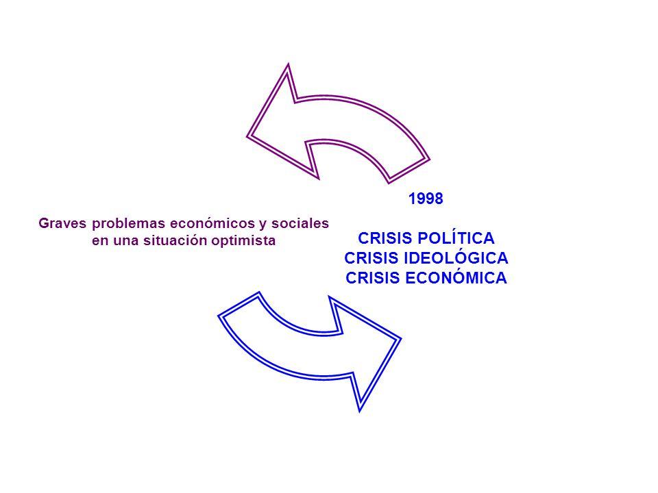 1898 se pierden las colonias americanas y asiáticas y empieza una crisis política, crisis ideológica y crisis económica.