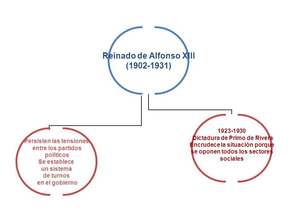 Reinado de Alfonso XIII (1902-1931) Persisten las tensiones entre los partidos políticos Se establece un sistema de turnos en el gobierno 1923-1930 Di