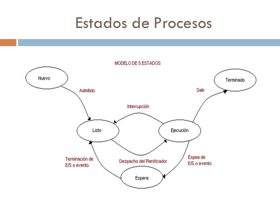 Nuevo Nuevo.- Es cuando el proceso se acaba de crear, pero aún no ha sido admitido por el SO en el grupo de los procesos ejecutables.