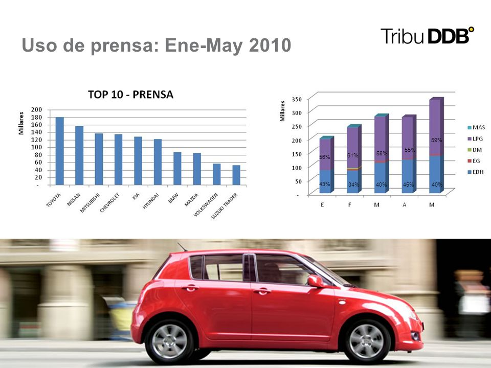 10 Uso de prensa: Ene-May 2010 43% 34% 40% 45%40% 56% 61% 58% 55% 59%