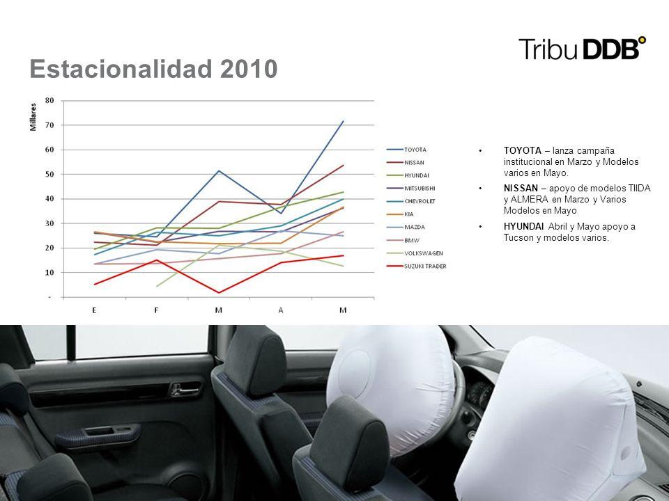 8 Estacionalidad 2010 TOYOTA – lanza campaña institucional en Marzo y Modelos varios en Mayo. NISSAN – apoyo de modelos TIIDA y ALMERA en Marzo y Vari
