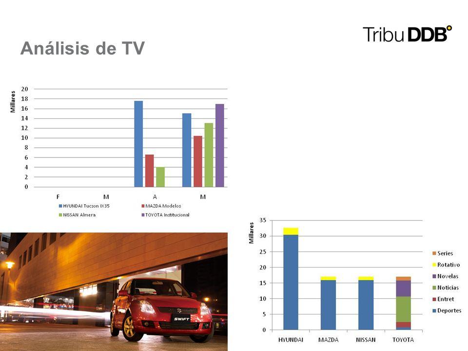 9 Análisis de TV