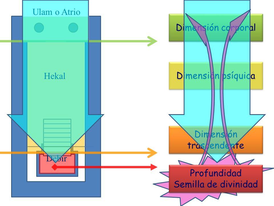 Ulam o Atrio Hekal Debir Dimensión corporal Dimensión psíquica Dimensión trascendente Profundidad Semilla de divinidad Profundidad Semilla de divinida