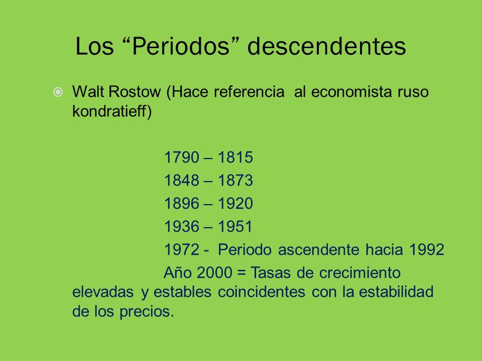 Los Periodos descendentes Walt Rostow (Hace referencia al economista ruso kondratieff) 1790 – 1815 1848 – 1873 1896 – 1920 1936 – 1951 1972 - Periodo