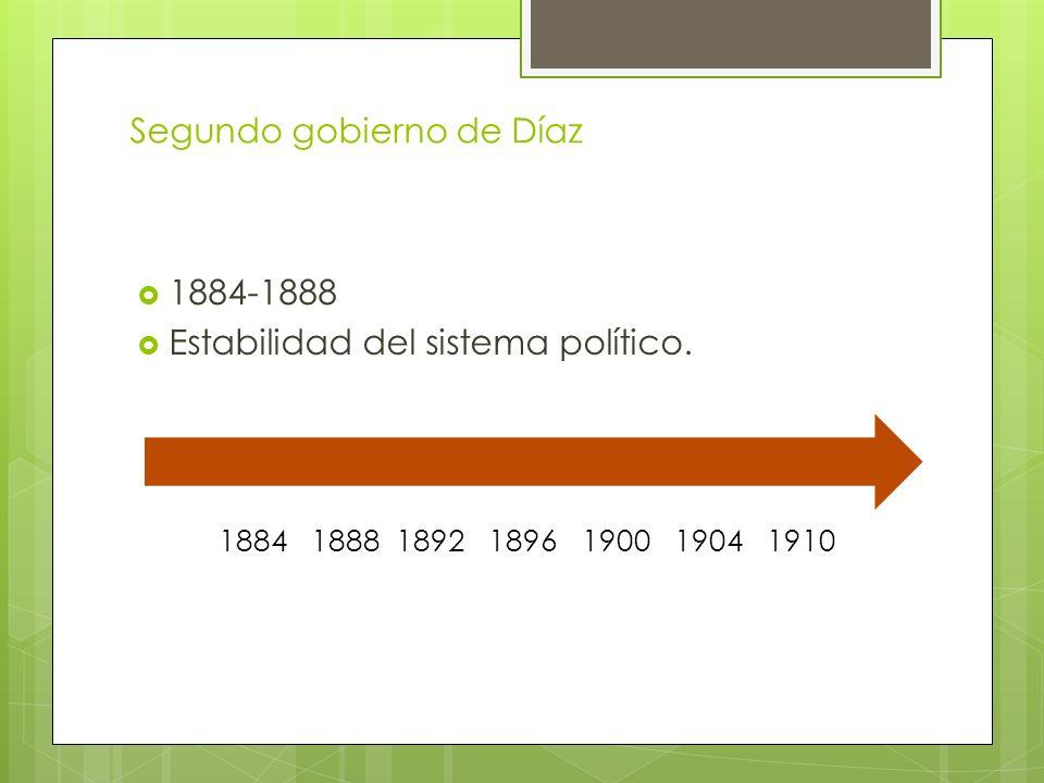 Segundo gobierno de Díaz 1884-1888 Estabilidad del sistema político. 1884 1888 1892 1896 1900 1904 1910