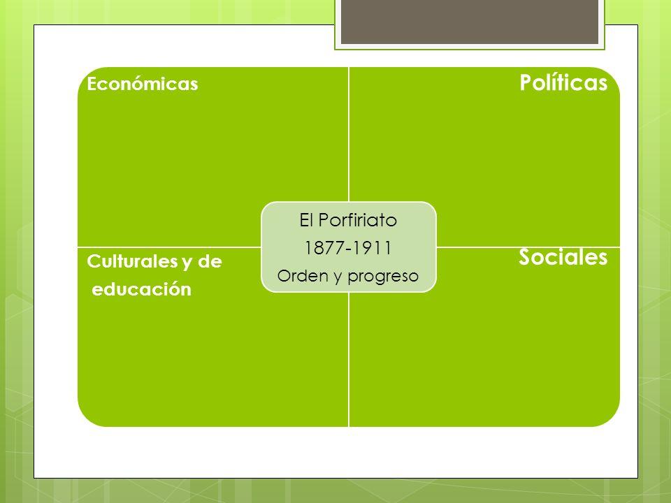 Económicas Políticas Culturales y de educación Sociales El Porfiriato 1877-1911 Orden y progreso