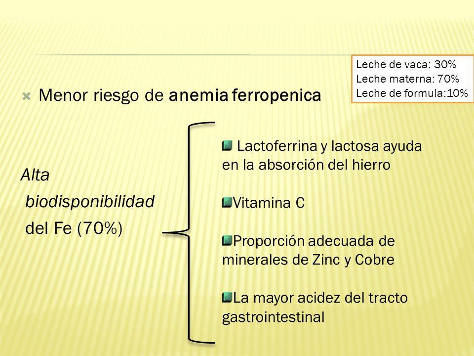 Menor riesgo de anemia ferropenica Alta biodisponibilidad del Fe (70%) Lactoferrina y lactosa ayuda en la absorción del hierro Vitamina C Proporción a