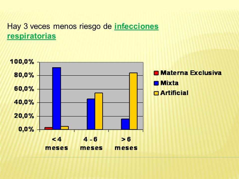 Hay 3 veces menos riesgo de infecciones respiratorias.
