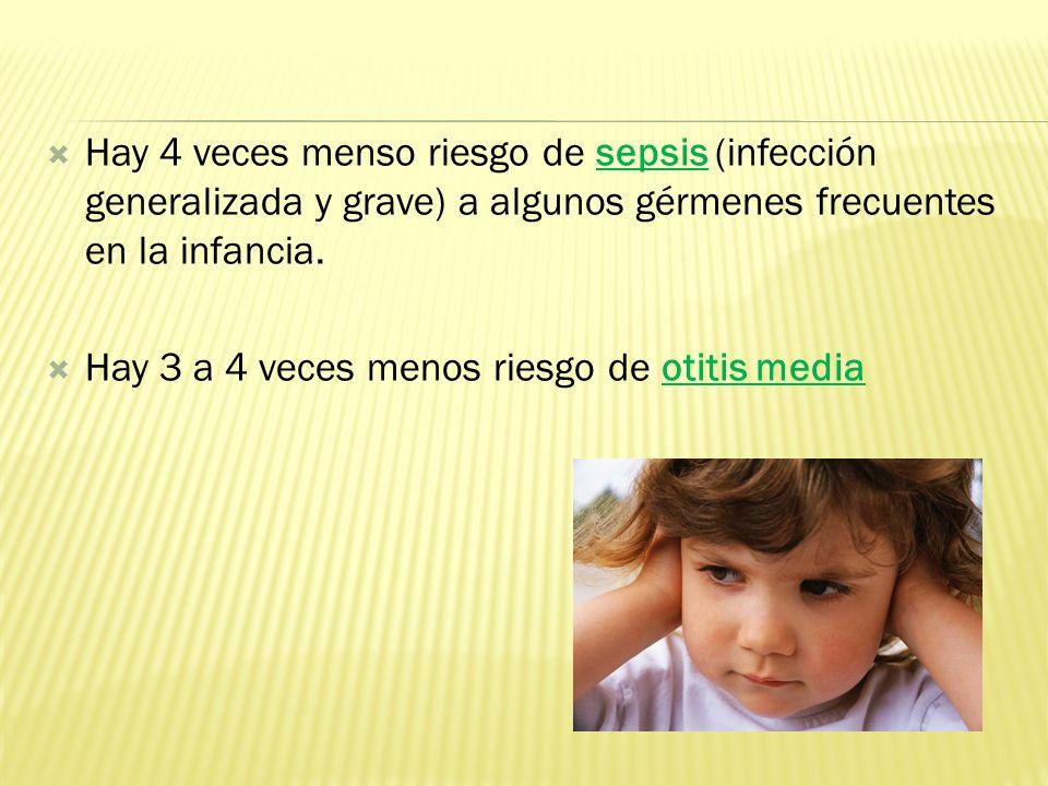 Hay 4 veces menso riesgo de sepsis (infección generalizada y grave) a algunos gérmenes frecuentes en la infancia. Hay 3 a 4 veces menos riesgo de otit