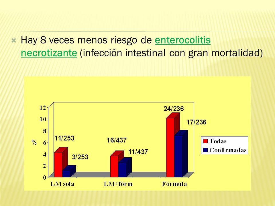 Hay 8 veces menos riesgo de enterocolitis necrotizante (infección intestinal con gran mortalidad) Taurina,cistína, carnitina: efecto antioxidante Flor