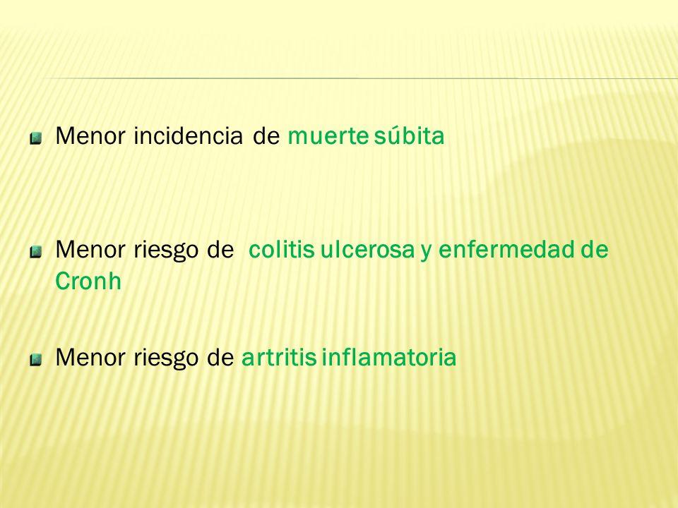 Menor incidencia de muerte súbita Menor riesgo de colitis ulcerosa y enfermedad de Cronh Menor riesgo de artritis inflamatoria