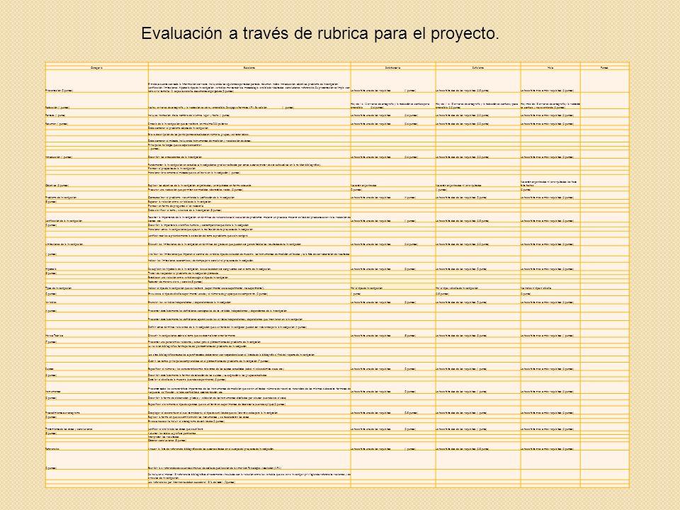 Evaluación a través de rubrica para el proyecto. CategoríaExcelenteSatisfactorioSuficienteMaloPuntos Presentación (2 puntos) El trabajo cuenta con tod