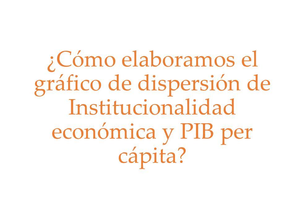 ¿Cómo elaboramos el gráfico de dispersión de Institucionalidad económica y PIB per cápita?