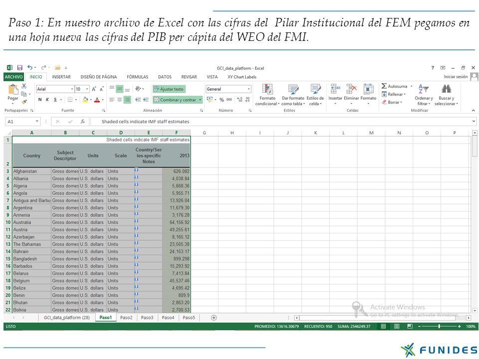 Paso 1: En nuestro archivo de Excel con las cifras del Pilar Institucional del FEM pegamos en una hoja nueva las cifras del PIB per cápita del WEO del