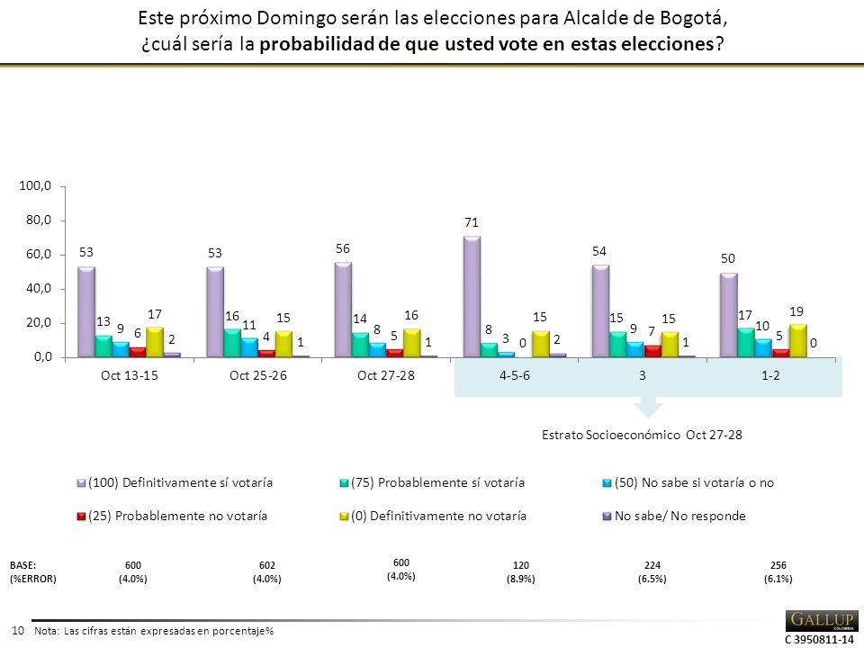 C 3950811-14 10 Este próximo Domingo serán las elecciones para Alcalde de Bogotá, ¿cuál sería la probabilidad de que usted vote en estas elecciones.