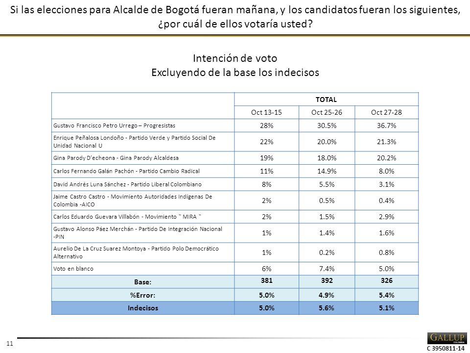 C 3950811-14 11 Si las elecciones para Alcalde de Bogotá fueran mañana, y los candidatos fueran los siguientes, ¿por cuál de ellos votaría usted? TOTA
