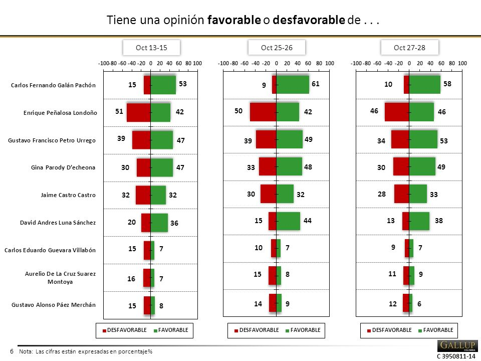 6 Tiene una opinión favorable o desfavorable de... Nota: Las cifras están expresadas en porcentaje% Oct 13-15 Oct 25-26 Oct 27-28